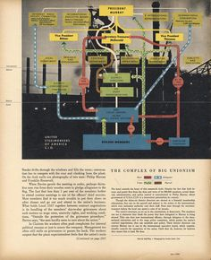 BIG UNIONISM, 1946 (Fortune Magazine)