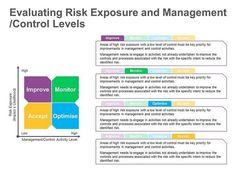 Risk Evaluation - Elements of Risk
