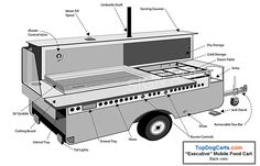 Executive Mobile Food Cart from Top Dog Carts. Stainless steel, towable mobile kitchen for high volume catering and food service. Custom options available. Food Cart Design, Food Truck Design, Taco Cart, Bbq Smoker Trailer, Custom Bbq Pits, Mobile Food Cart, Food Truck Business, Hot Dog Cart, Food Vans