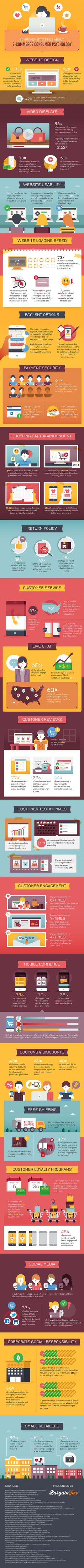 Check out 65 proven statistics about E-Commerce Consumer Psychology. #ecommerce #consumer #infographic