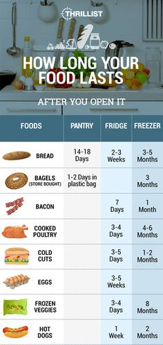 This is how long all your favorite foods last after you open them