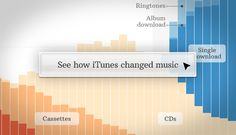 Not sure that this paints the whole picture - single sales weren't the only culprit - but interesting nonetheless. And happy birthday, iTunes!