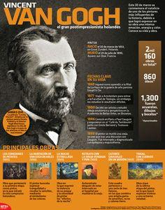 Hoy recordamos a uno de los grandes representantes del postimpresionismo, Vincent Van Gogh. #Infographic
