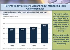 Teens love texting and social networks but ignore e-mail   Internet & Media - CNET News