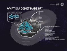 What is a Comet made of? See what interplanetary dust particles lurk inside a comet.