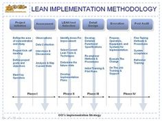LEAN-IMPLEMENTER-METHODOLOGY# ictroi.com Supply Chain Management, Change Management, Engineering Management, Lean Manufacturing, Lean Six Sigma, Entrepreneur Ideas, Kaizen, Business Organization, Deconstruction