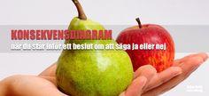 konsekvensdiagram - när du står inför ett beslut om säga ja eller nej | ett bra verktyg vid beslutsfattande | www.klarblacoaching.se |