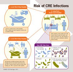 Making Health Care Safer: Stop Infections from Lethal #CRE Germs Now [INFOGRAPHIC]
