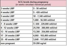 Beta Hcg Levels Chart Pregnancy After Loss Ectopic Info