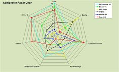 Competitor Competitive Analysis Template Excel using Radar Chart Competitive Intelligence, Competitive Analysis, Business Intelligence, Baseball Field Dimensions, Radar Chart, Social Media Analysis, Experience Map, List Of Tools, Tool Store