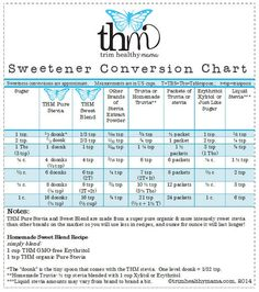 The is a great lil' CONVERSION CHART for the THM sweeteners!