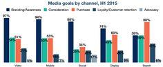 Digital Marketing Mix in Flux ‹ Advertising Week Social Club