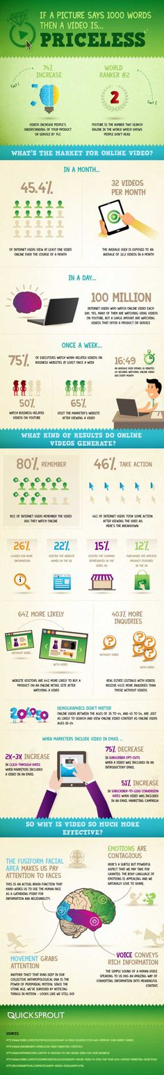Why Videos Must be a Part of Your Social Media Strategy #Infographic | via #BornToBeSocial - Pinterest Marketing