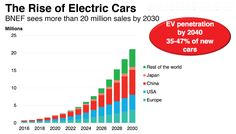 Oil Giant Total Sees Electric Cars Seriously Cutting Into Oil Demand Soon