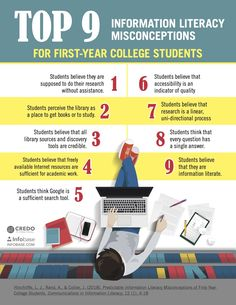 Research study:      Hinchliffe, L. J., Rand, A., & Collier, J. (2018). Predictable Information Literacy Misconceptions of First-Year College Students. Communications in Information Literacy, 12 (1), 4-18 Infographic Tools, Information Literacy, Online Modeling, 21st Century Learning, Research Studies, Got Books, First Year, College Students, Study
