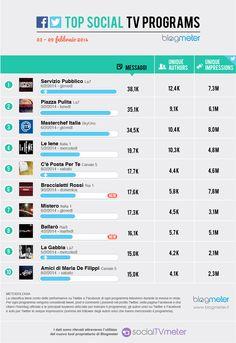 Top Social TV Programs 20140210