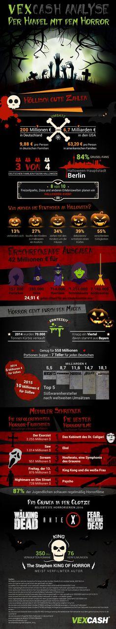 Der Handel mit dem Horror  Der Umsatz an Halloween: Süßigkeiten, Kürbisse, Filme und Serien