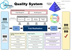quality management system - Google Search
