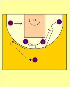 Pick'n'Roll. Baloncesto; táctica y entrenamiento.: Variación 2 Movimiento Cuernos-Flex FC Barcelona