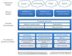 cloud-computing-paradigm-chart-v1-01.png (808×625)