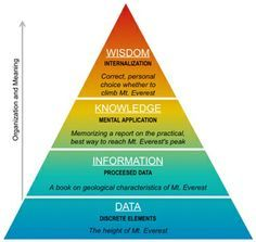 The Big Data Maslow's Pyramid. About BigData, NoSQL theory, data anlytics, Logic And Critical Thinking, Machine Learning Deep Learning, Learn Computer Science, Social Media Measurement, Number Theory, Computer Basics, Education Humor, Knowledge And Wisdom, Cognitive Behavioral Therapy