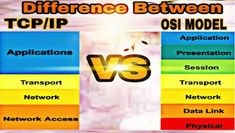 10 Difference Between OSI and TCP/IP Reference model-: This is the best difference between of OSI and TCP/IP model. Everybody can understand this difference between because this difference between of OSI and TCP/IP model is very simple and easy method. Network Layer, Osi Model, Computer Network, Computer Science, Different, Physics, Presentation, Study, Simple