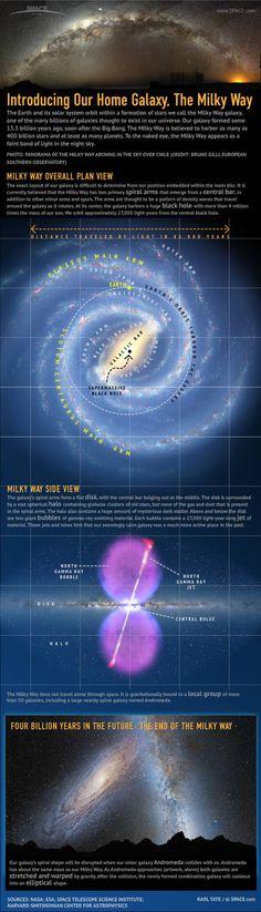 Milky Way Galaxy, cool piece of education