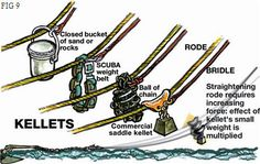 Advanced Anchoring Techniques | YachtPals.com