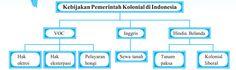 Peta Konsep Kebijakan Pemerintah Kolonial di Indonesia - Usaha bangsa Barat untuk mendapatkan benua baru dipelopori oleh ba