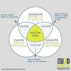 Le Guide complet du Design Thinking Design Thinking, Visual Thinking, Creative Thinking, Kaizen, Formation Management, Mises En Page Design Graphique, Marketing Services, Interactive Marketing, Innovation Lab