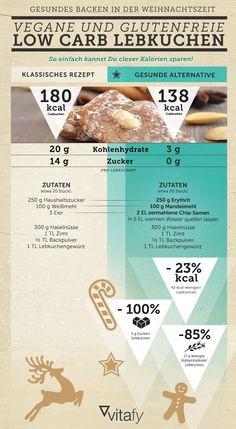 LOW CARB LEBKUCHEN // Wir zeigen dir, wie du das hochkalorische Trio aus Zucker, Butter und Weißmehl einfach durch gesunde Alternativzutaten ersetzt. Probiere es aus und überzeuge dich davon, wie lecker Protein-Vanillekipferl, glutenfreie Lebkuchen und vegane Spitzbuben schmecken können.  #gesundbacken #gesund #weihnachten #rezepte #plätzchen #backen #lowcarb #lebkuchen