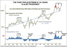 8 Unprecedented Extremes Indicate A Stock Market Bubble In Trouble