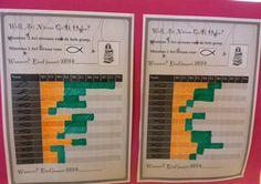 Databord, na afname van de Avi leeskaarten kunnen de kinderen trots hun resultaten aflezen. Albertine van Slooten