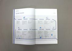 Booklet Design, Brochure Design, Editorial Layout, Editorial Design, Report Layout, Print Design, Graphic Design, Page Layout, Timeline