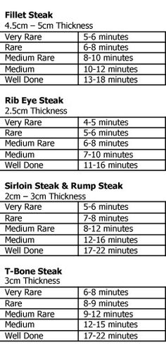 Cooking times for the perfect steak We have all at some time or another over or under cooked a piece of steak. These guidelines will help you get it just right every time. Enjoy, Mandy Cooking the perfect steak can be a challenge, e… Steak Recipes, Grilling Recipes, Cooking Recipes, Cooking Tools, Cooking Ideas, Cooking Hacks, Cooking Art, Cooking Icon, Kid Cooking