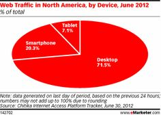 In markets such as the US with high indices of smart device penetration, an even greater portion of internet traffic comes from smartphones and tablets. Online and mobile ad network Chitika estimated mobile's share of web traffic in North America at 28% as of June 2012.