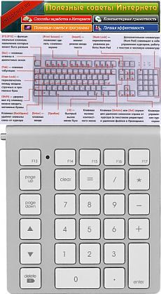 описание клавиш клавиатуры, клавиши на клавиатуре, назначение клавиш на клавиатуре | Полезные советы интернета