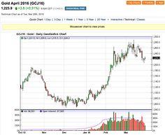 Oro: occhi puntati sulla Fed - Materie Prime - Commoditiestrading