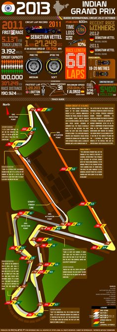 2013 Indian Grand Prix - Facts & Figures #F1