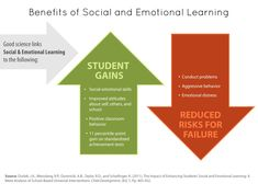 Social and emotional skills are just as important as academic subjects — and may even improve performance in school