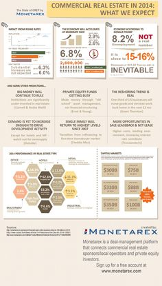 Commercial Real Estate in 2014 #CRE #RealEstate