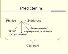 predctenim Line Chart, Diagram