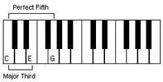 Piano Lessons Covering Piano Chords and Piano Progressions at HearandPlay.com