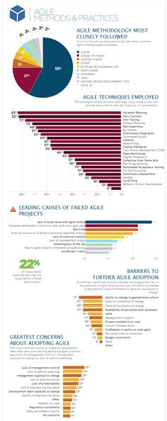 State of Agile implementation (click to see source of pic and more details on survey.)
