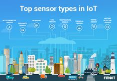 Top 15 Sensor Types Being Used in IoT- Internet of things has taken role of sensors and evolutions of sensors to a completely different level. Simple Arduino Projects, Iot Projects, Engineering Quotes, Engineering Technology, Cyber Security Career, Whatsapp Tricks, Sustainable City, Web Design, Graphic Design