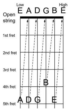 Guitar Tuners Left And Right Bass Guitar Tuner Clip On Basic Guitar Lessons, Guitar Lessons For Beginners, Piano Lessons, Music Lessons, Music Theory Guitar, Guitar Chords And Lyrics, Violin Music, Mountain Dulcimer, Guitar Books