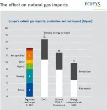 Europe's natural gas import dependency in 2012 and under future scenarios © Ecofys