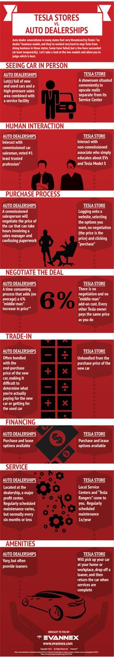 In recent news, Tesla Motorshas finally won the right the sell it's cars in New Jersey. And, Connecticut is inchingcloserto direct sales as well. Nevertheles