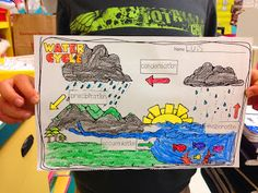 Weather : All About Weather- Math, Literacy, and More! Math Literacy, Kindergarten Science, Science Classroom, Teaching Science, Science Education, Classroom Activities, Classroom Ideas, Science Ideas, Science Lessons