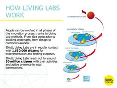 HOW LIVING LABS WORK People can be involved in all phases of the innovation process thanks to Living Lab methods. From ide. Co Design, Simple Rules, Open Source, Design Thinking, Innovation Design, Labs, Blockchain, Thankful, People